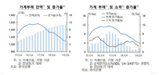 기업·가계 건전성 악화… `경고등` 켠 韓銀